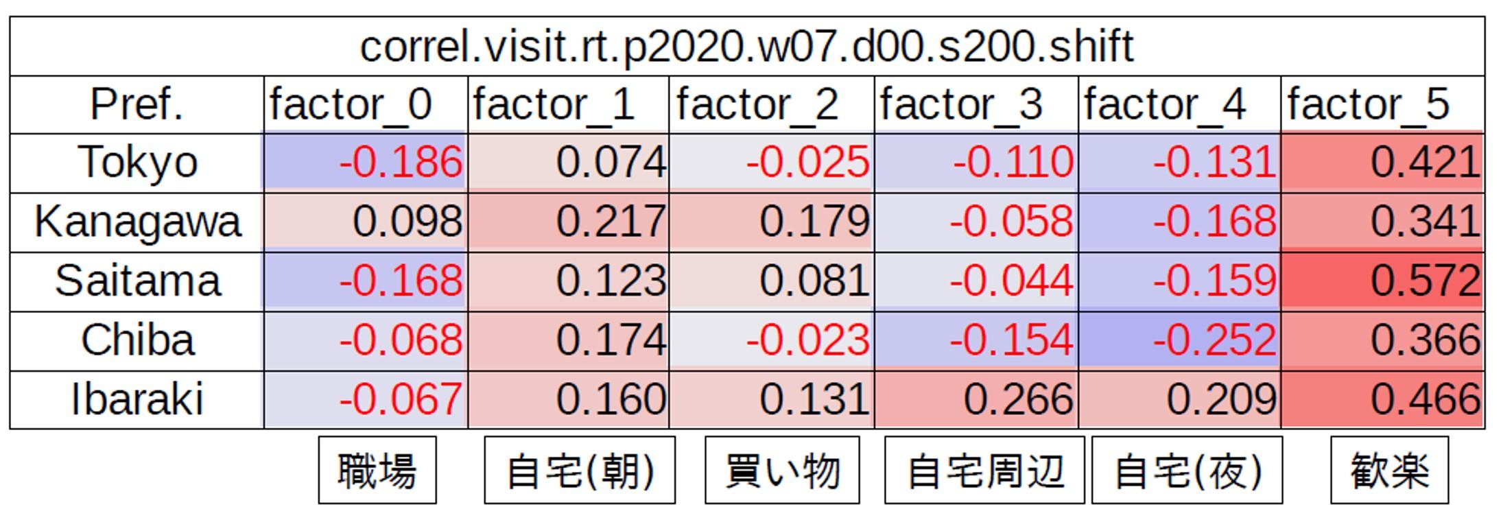 各factor と Rt の相関(200日目以降)
