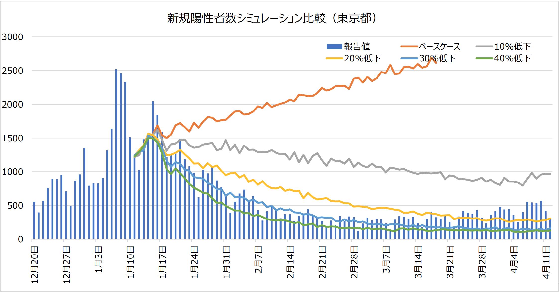 新規陽性者数シミュレーション比較(東京都)