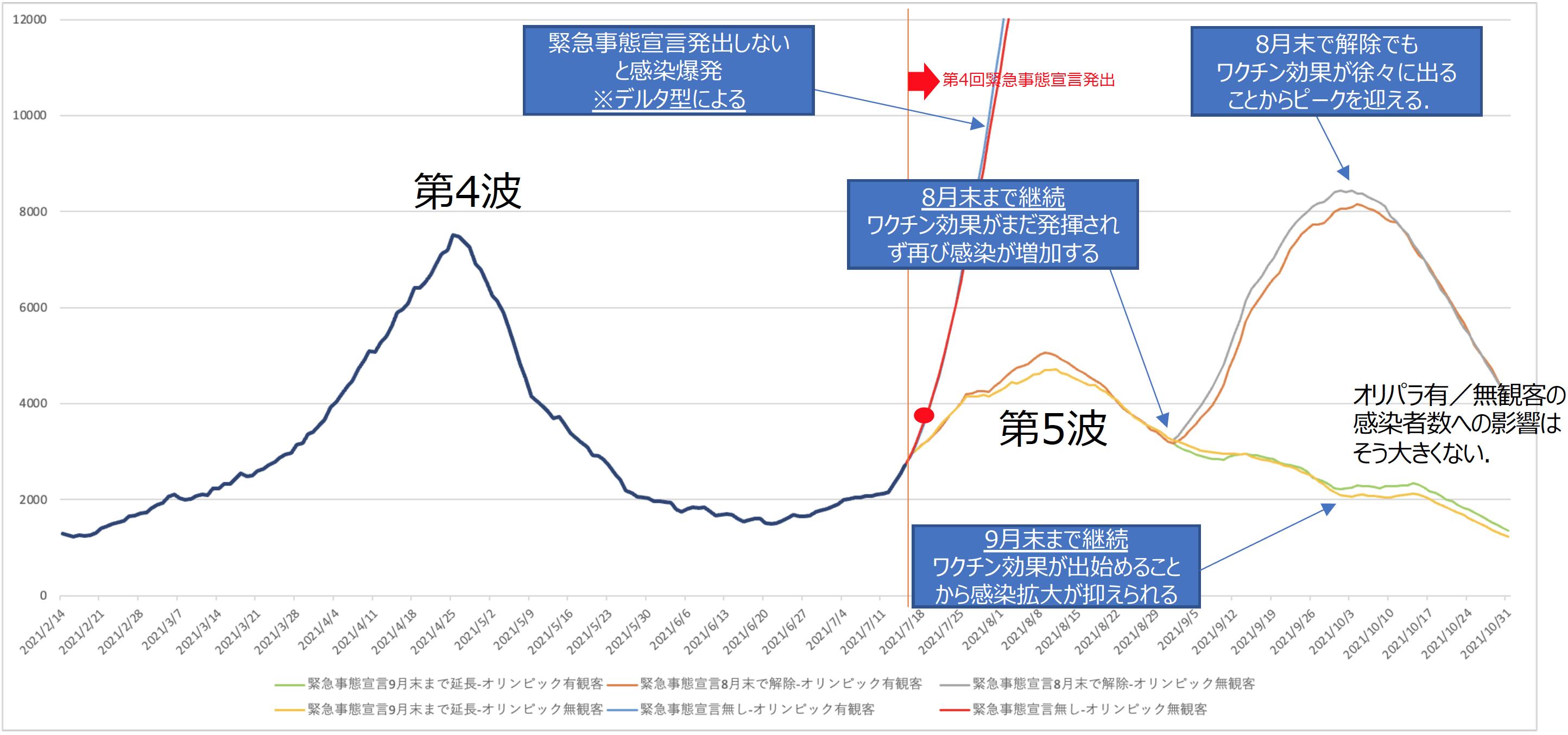 オリパラ(有観客・無観客)と第4回緊急事態宣⾔解除時期の影響