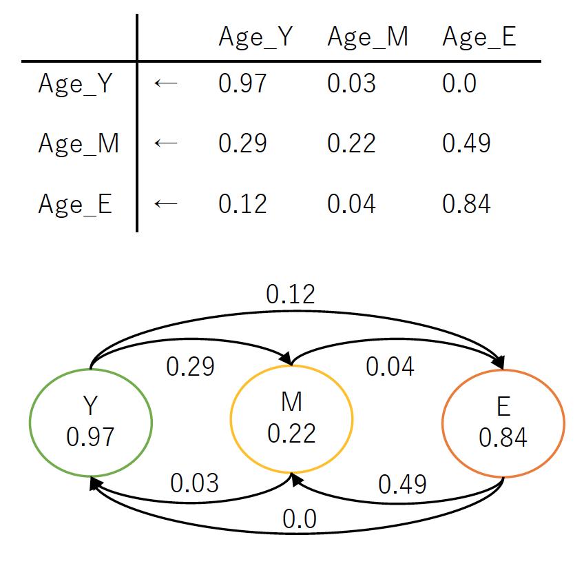 年代別感染推移確率