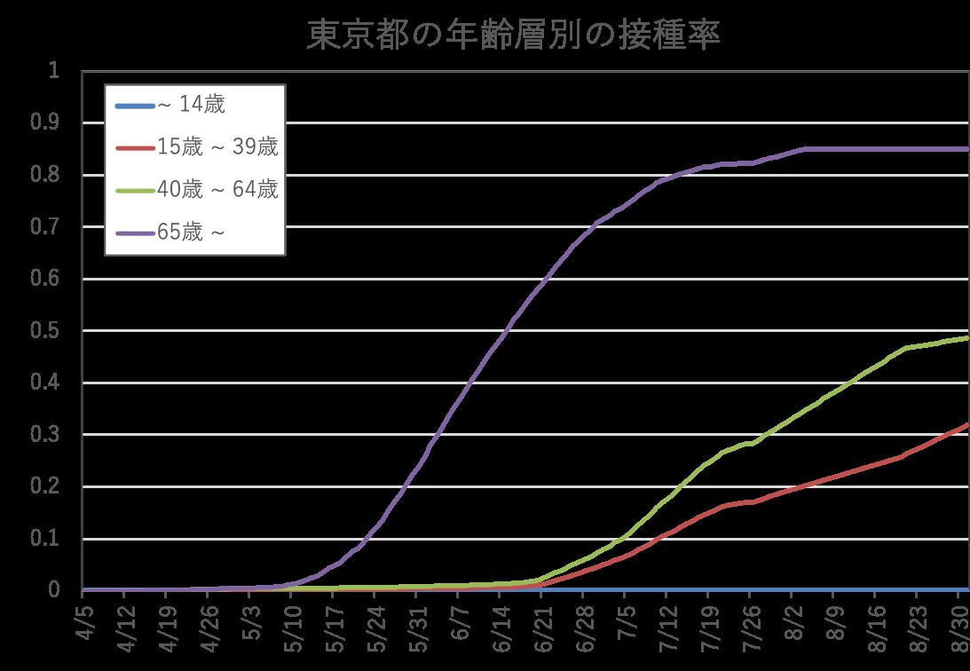 東京都の年齢層別の接種率