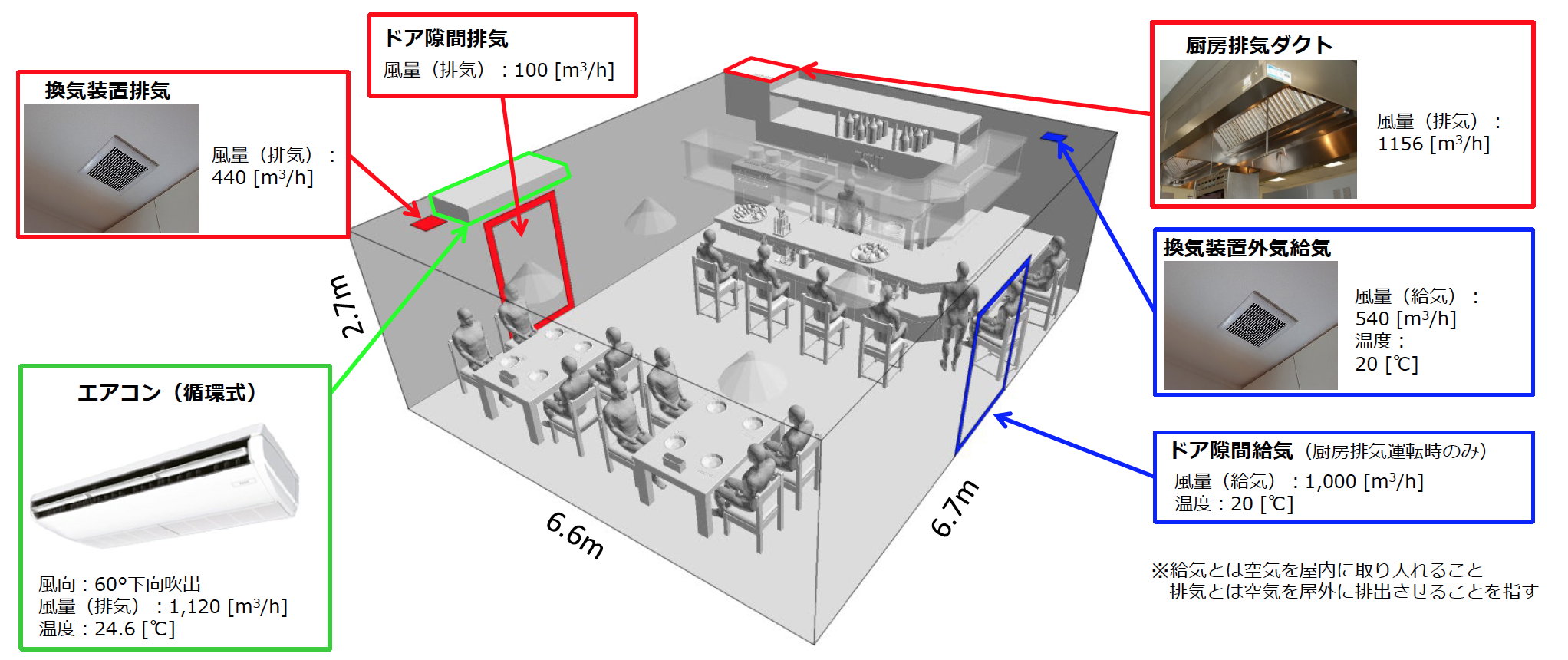 飲食店における飛沫感染リスク評価と対策