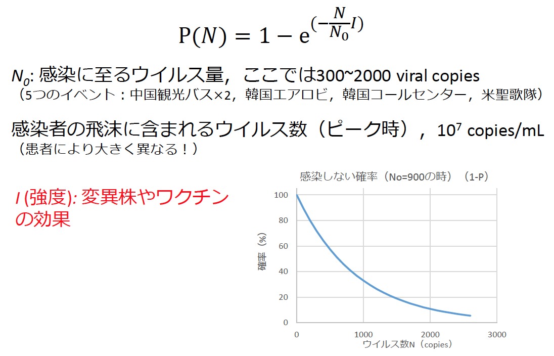 感染確率の計算方法