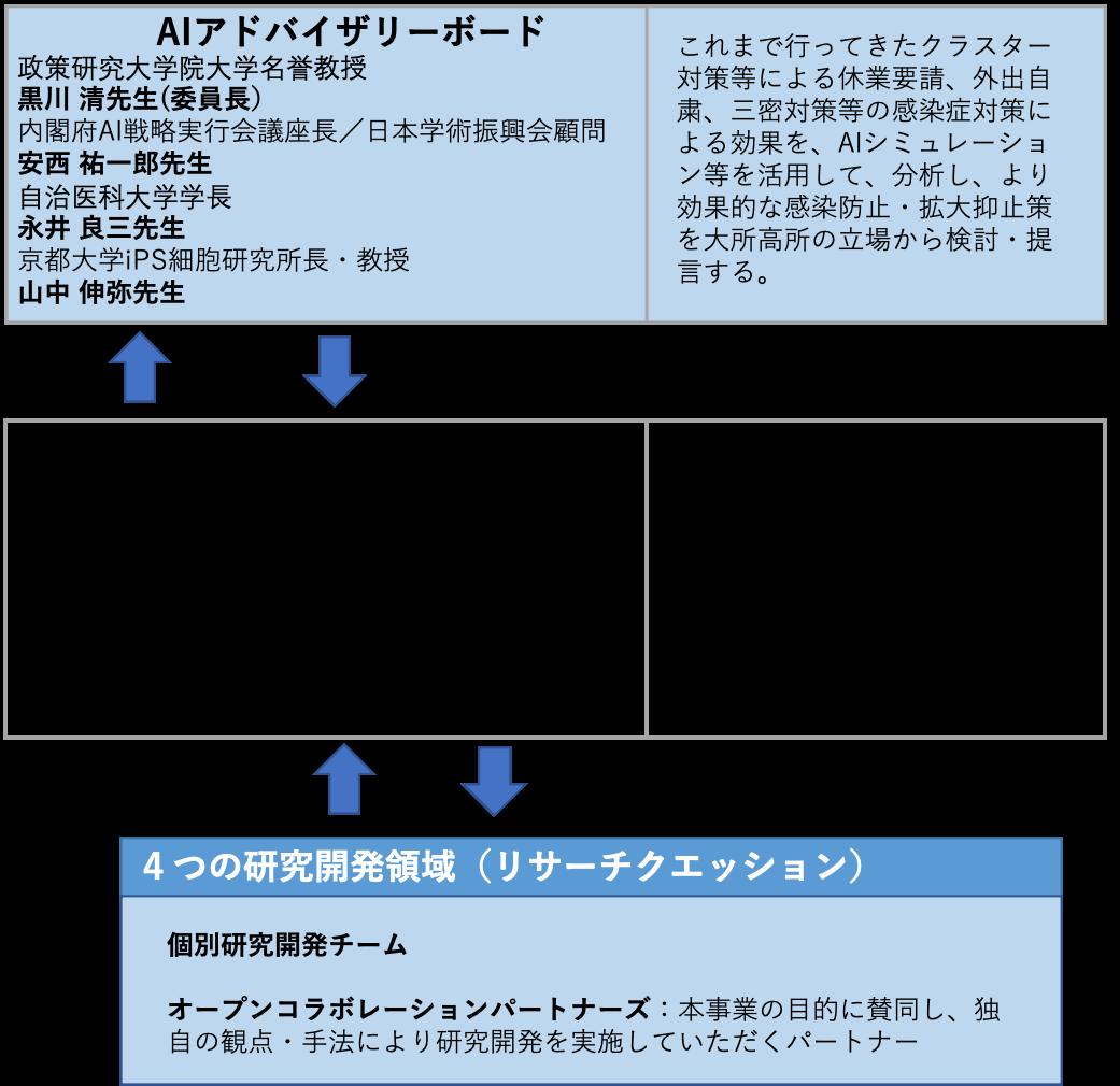 本プロジェクトの体制