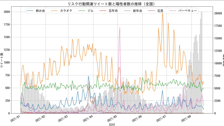 NTTデータから提供されたTwitterデータを使用
