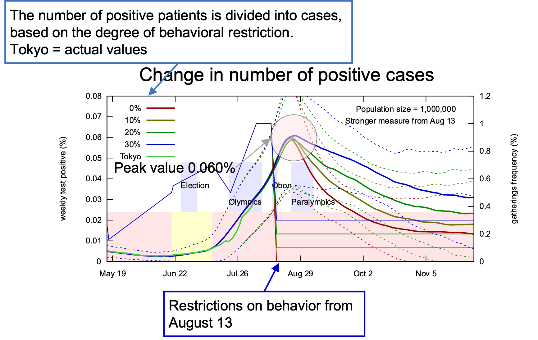 Change in number of positive cases