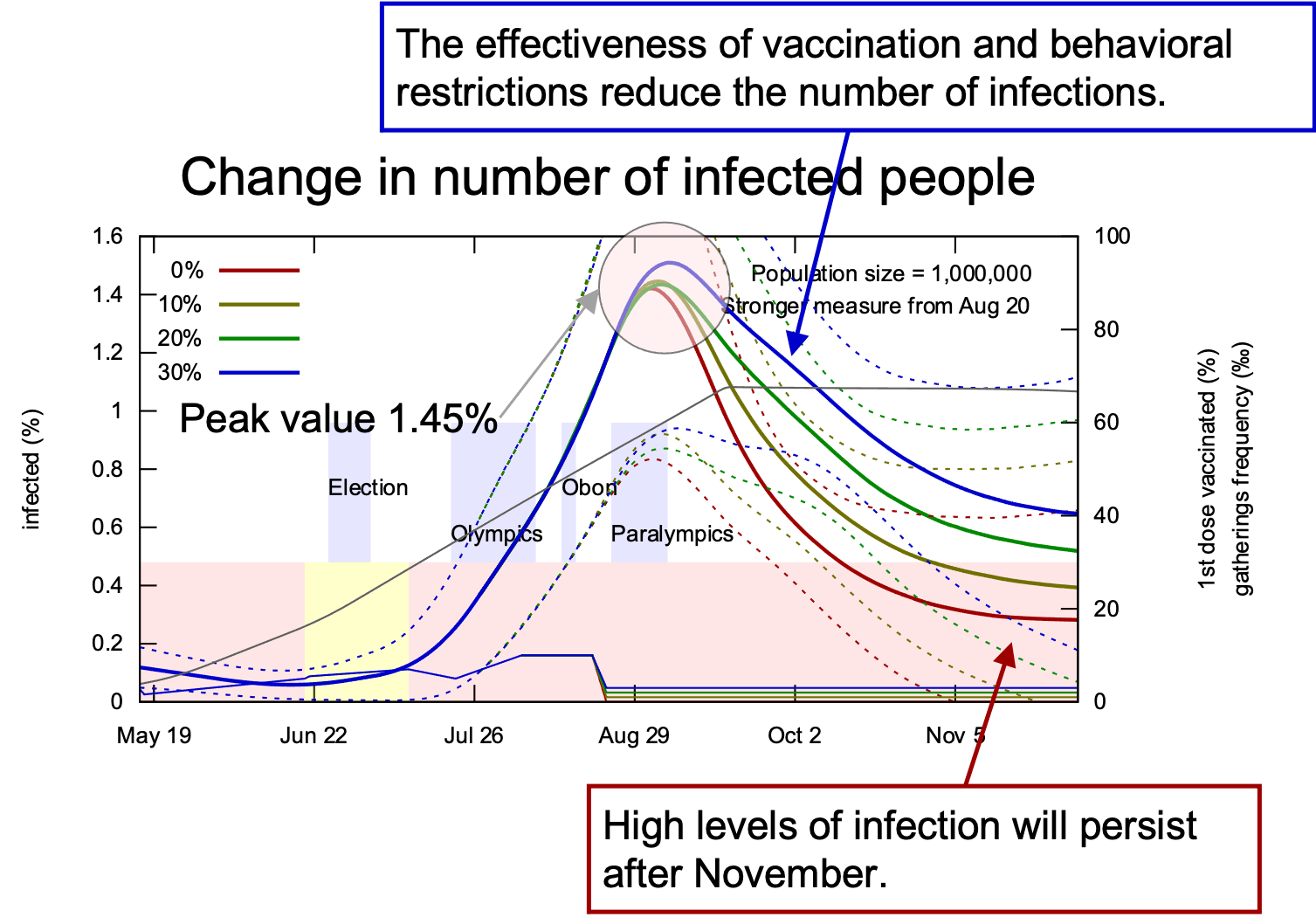 Change in number of infected people