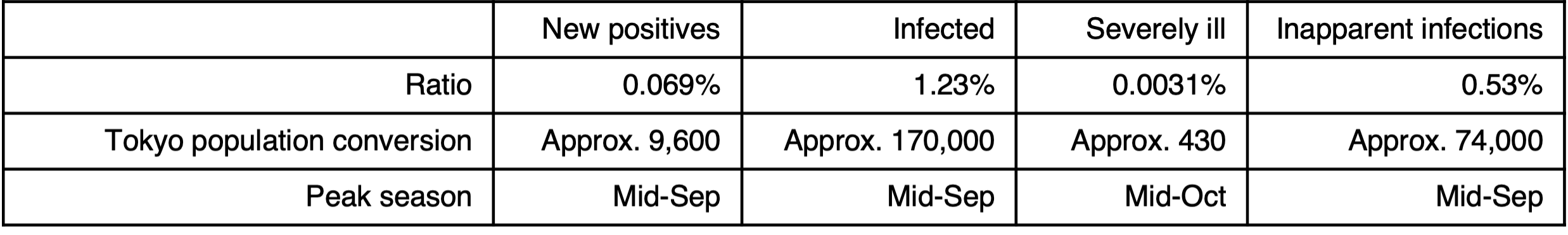 Table: Simulation results for weak behavior restrictions