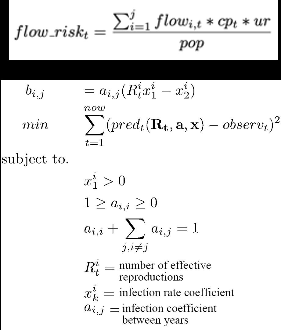 Inverse Simulation Model