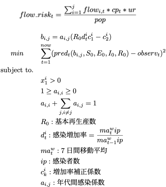 逆シミュレーションモデル