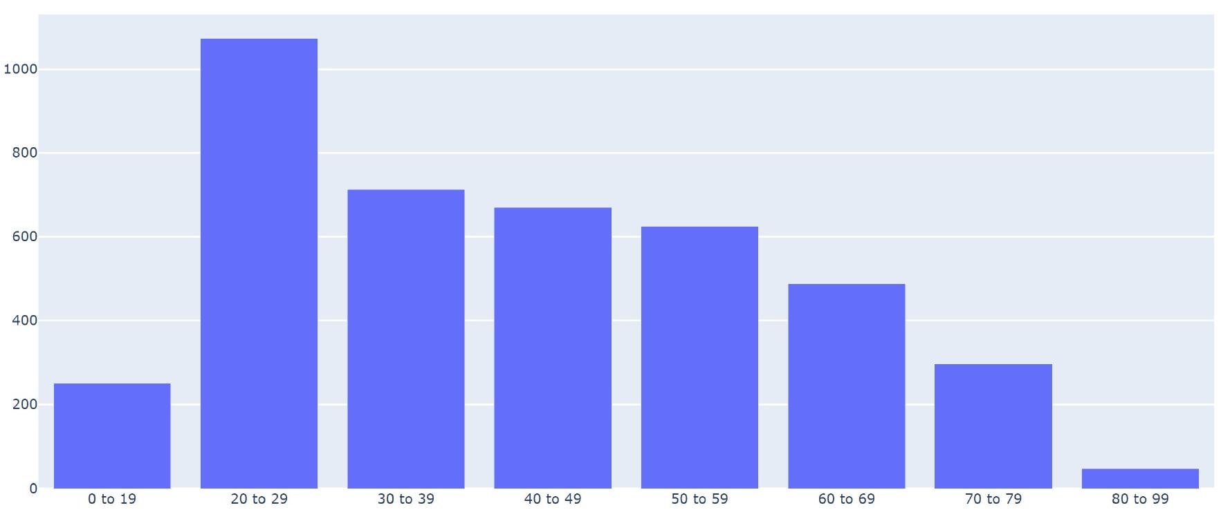 コロナ禍の追加的自殺者数