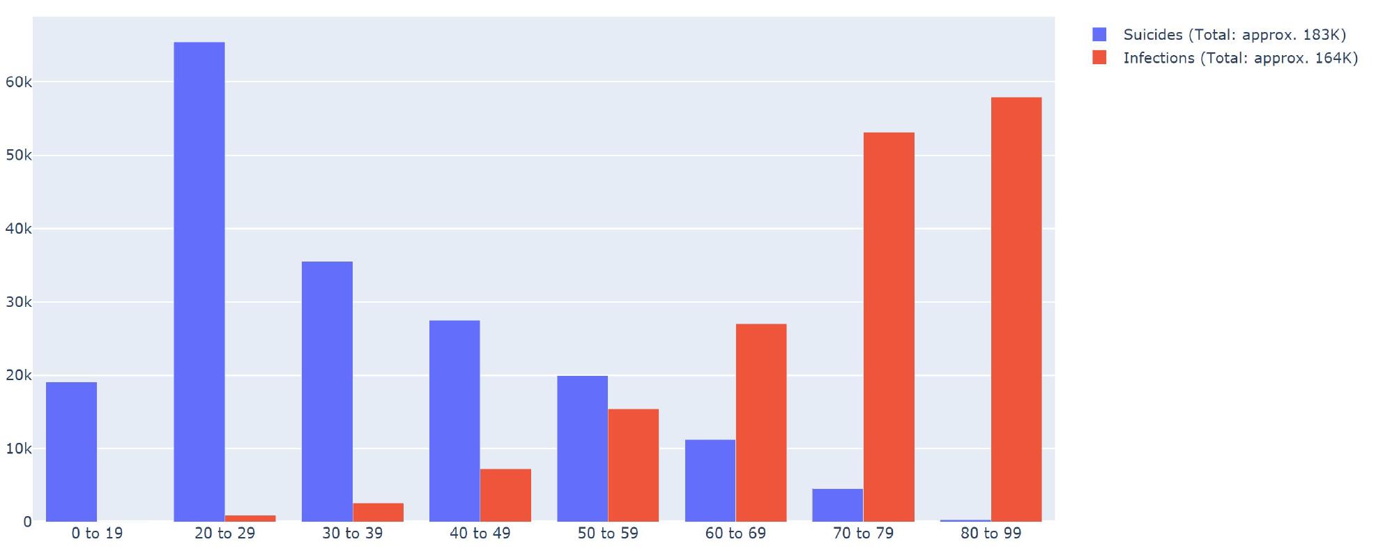 失われた余命年数の分布