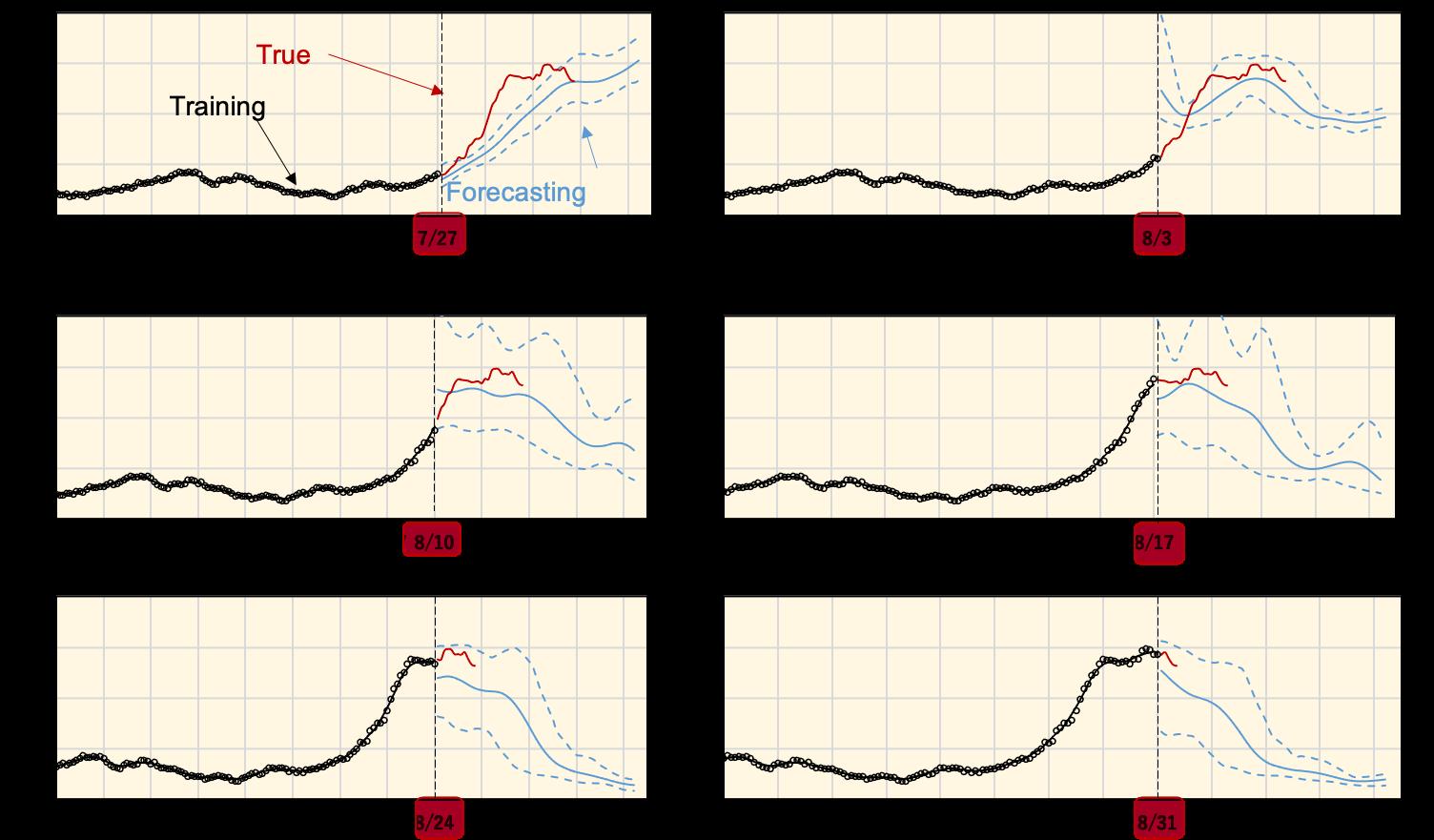 東京における重症者数の予測
