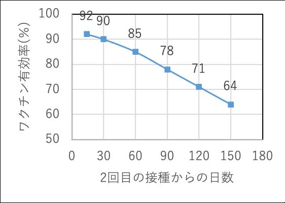 予測モデルの構築