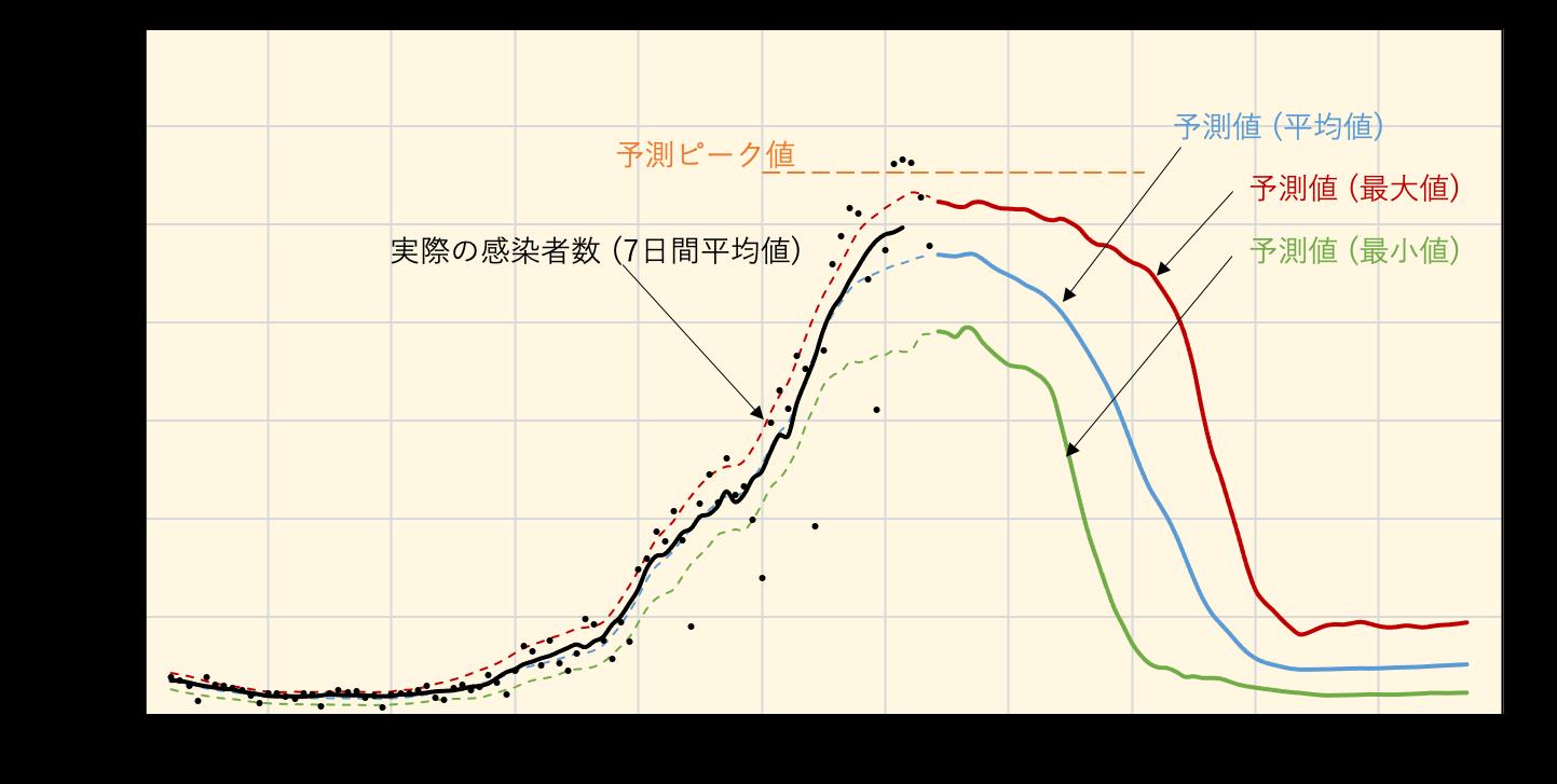 8月31日報告のデータ(海外1都市のみ)