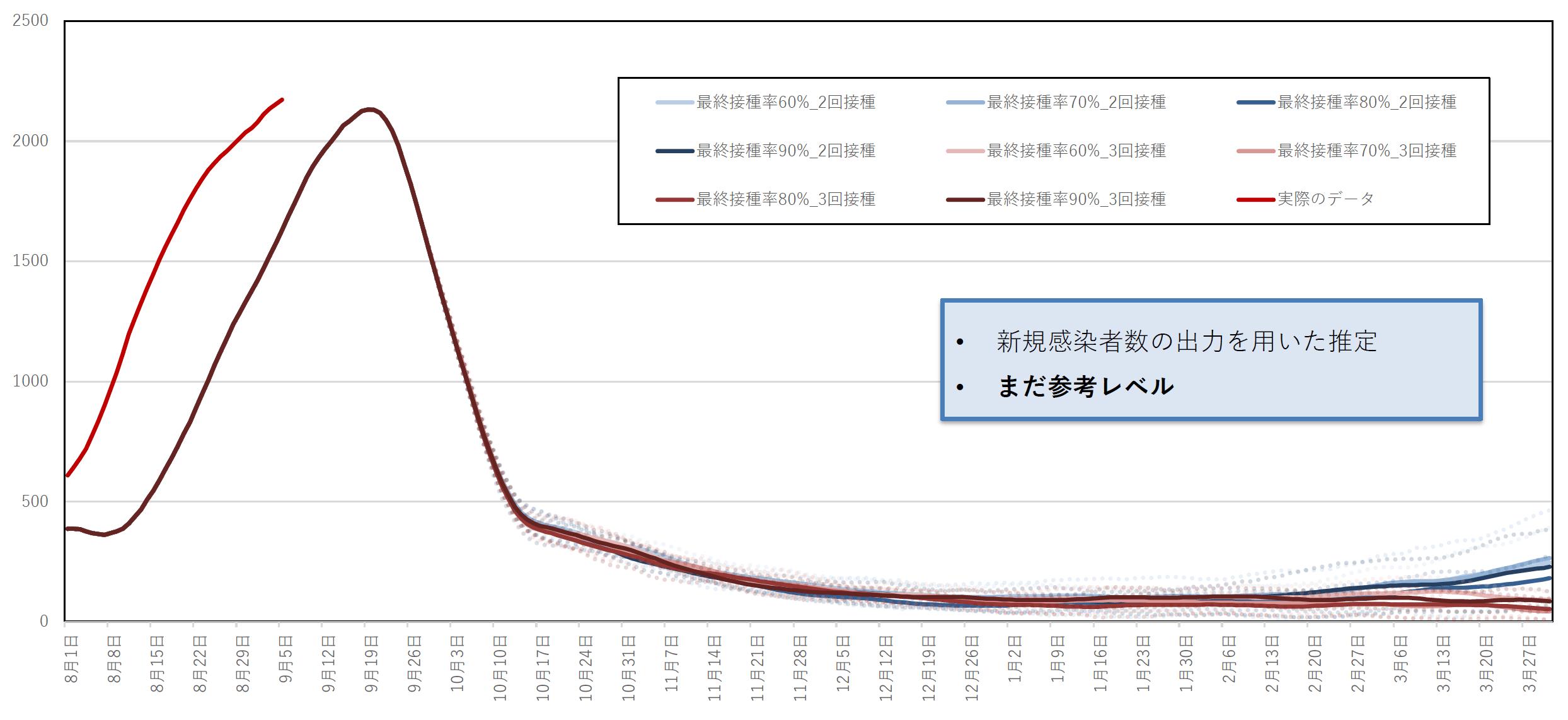 東京の新規陽性者数