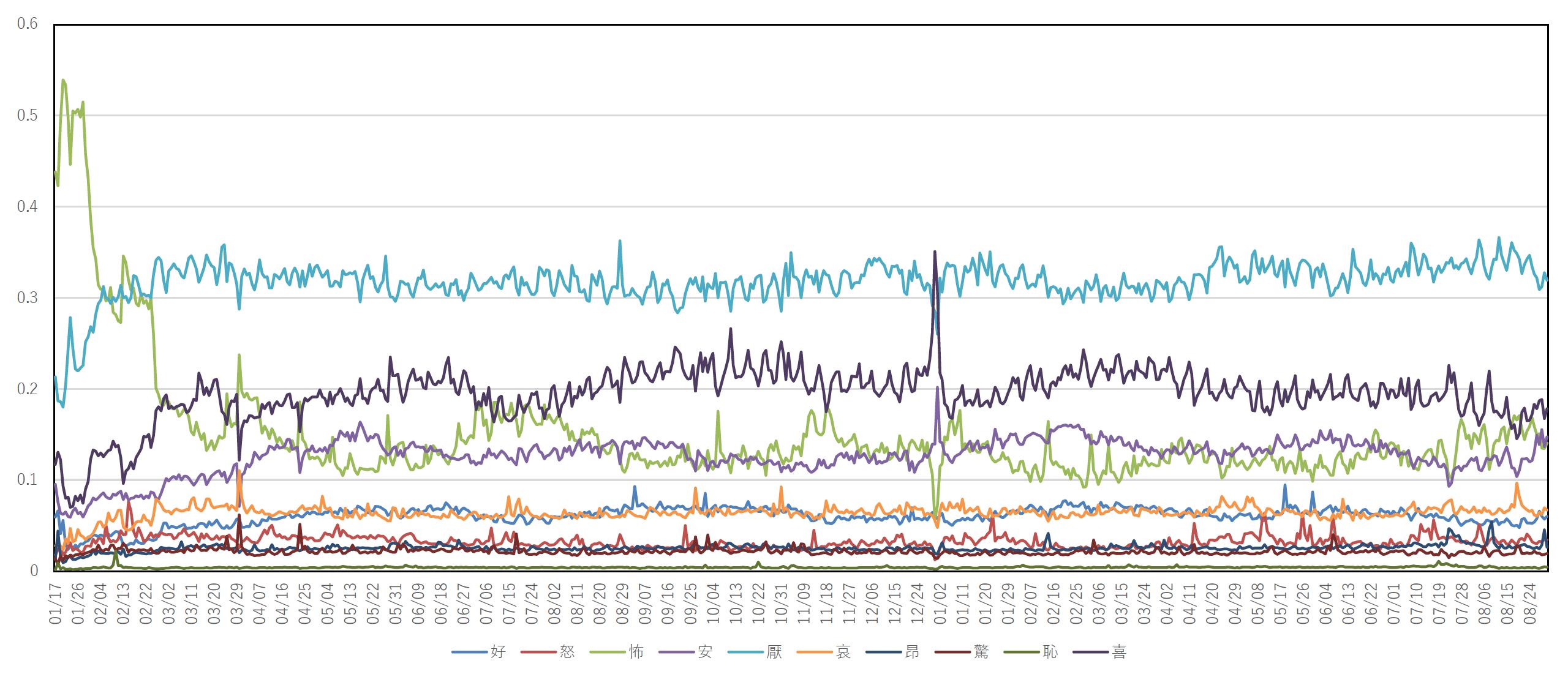 SNS(Twitter)分析
