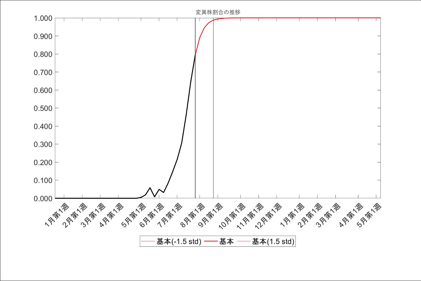 デルタ型変異株割合の仮定(両シナリオ共通)