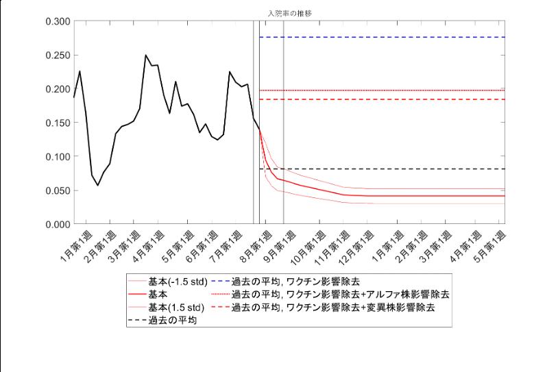 重症化率・入院率・致死率仮定(両シナリオ共通)
