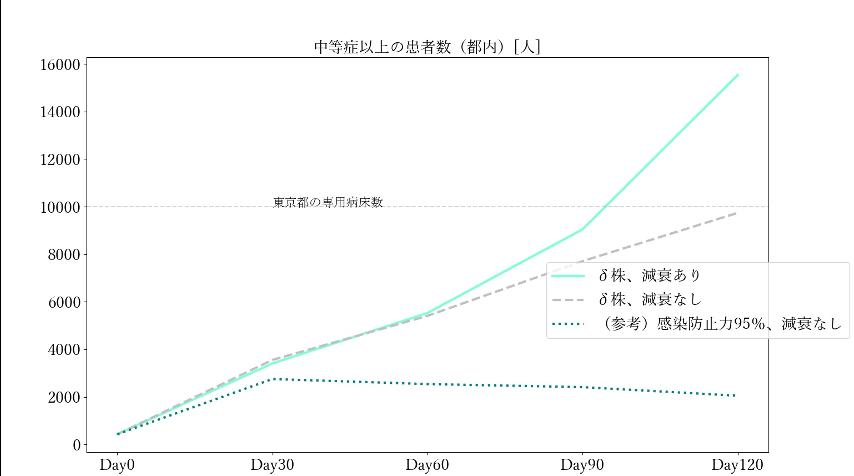 人出が平時比▲2割に増加した場合