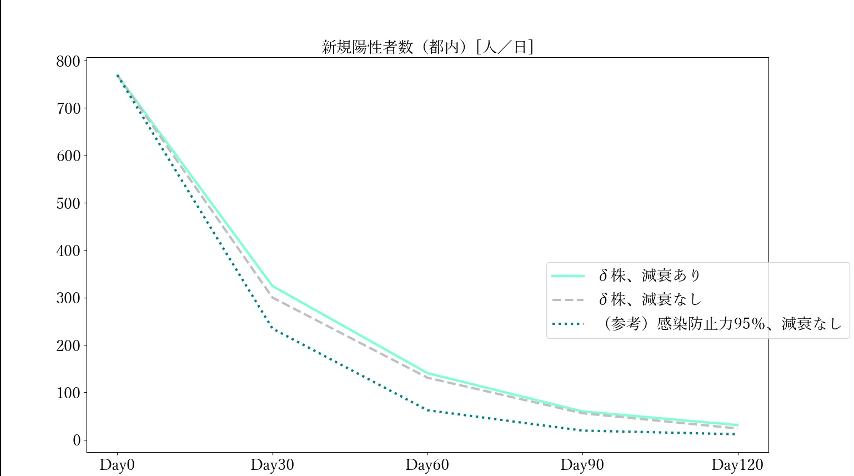 人出が平時比▲5割に減少した場合(参考)