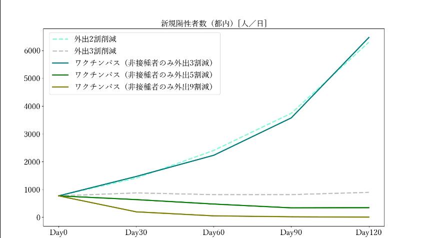 ワクチンパスポート導入の効果