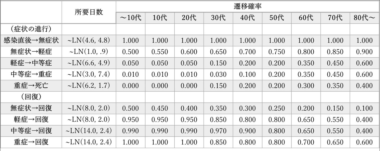 状態遷移に要する日数と遷移確率