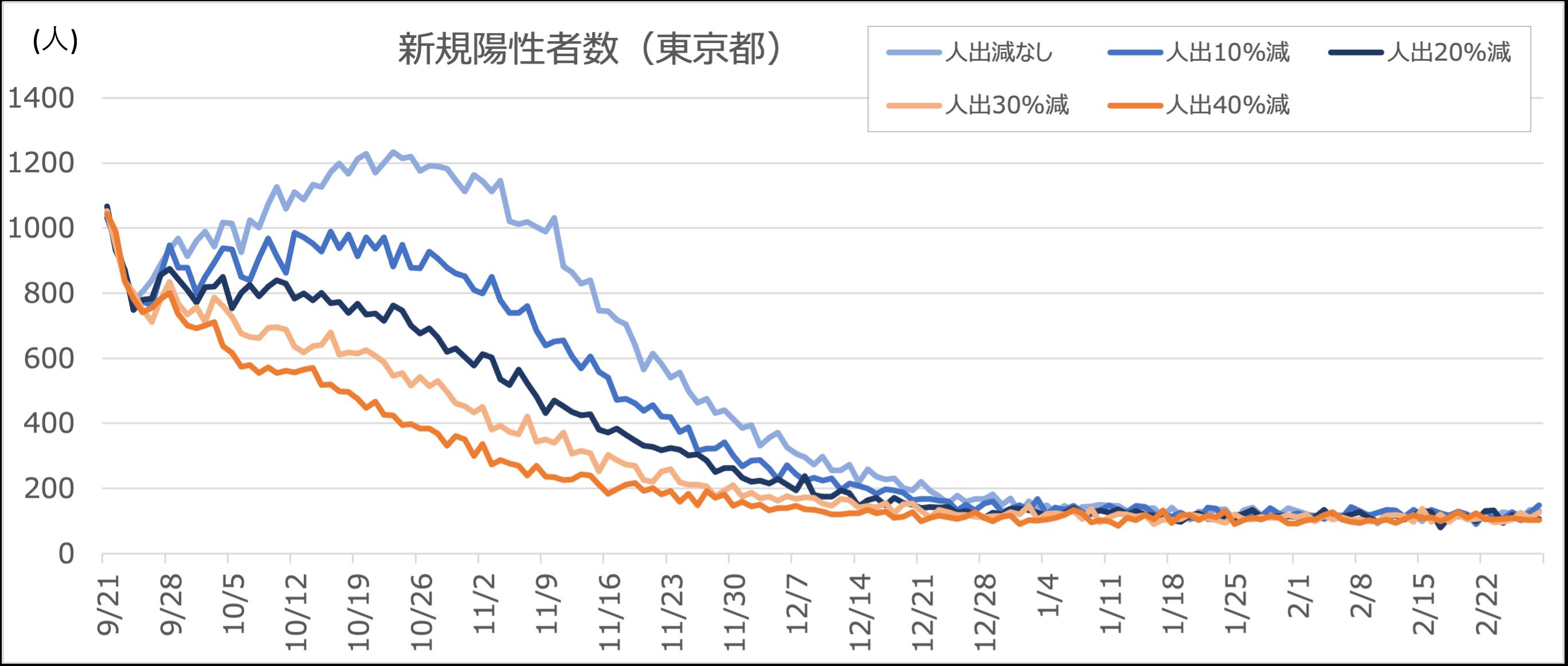 東京都 デルタ株90%  ワクチン 15万回/日