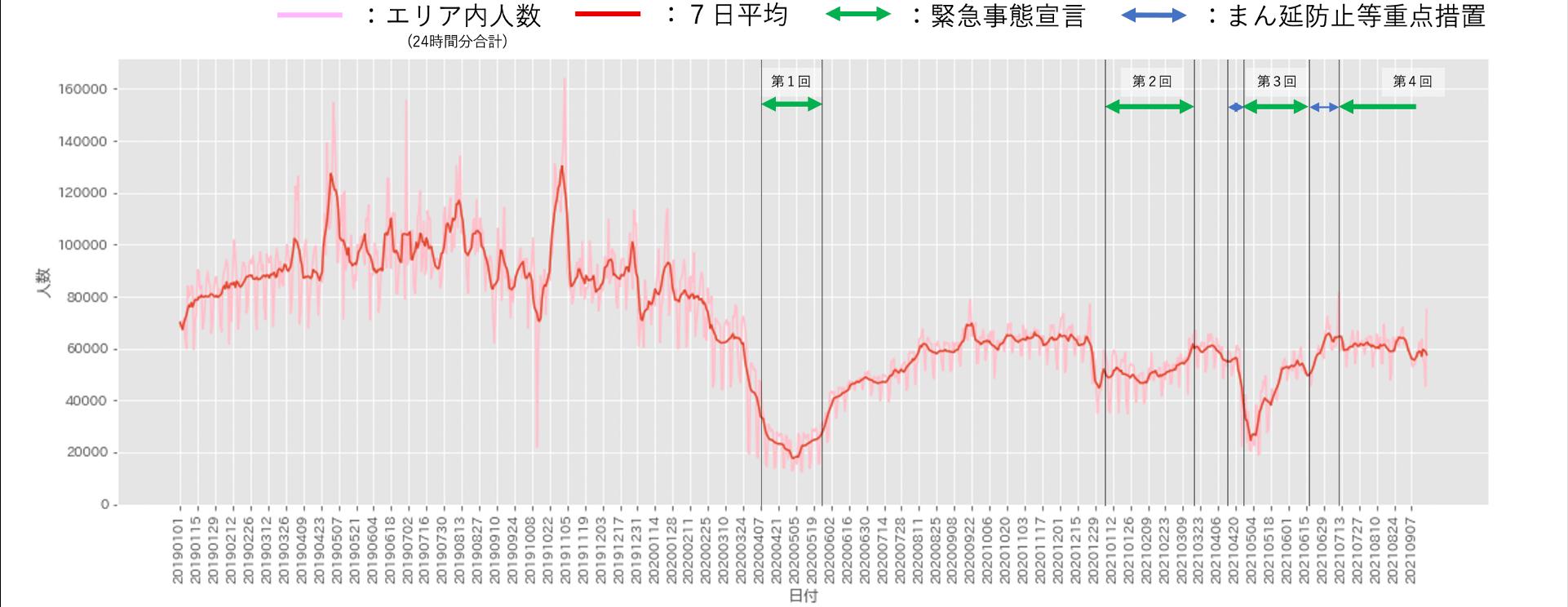 東京 お台場東京テレポート