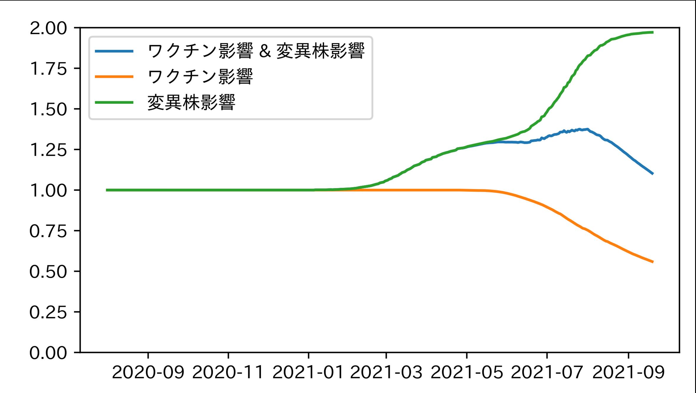 実効再生産数の中身の説明