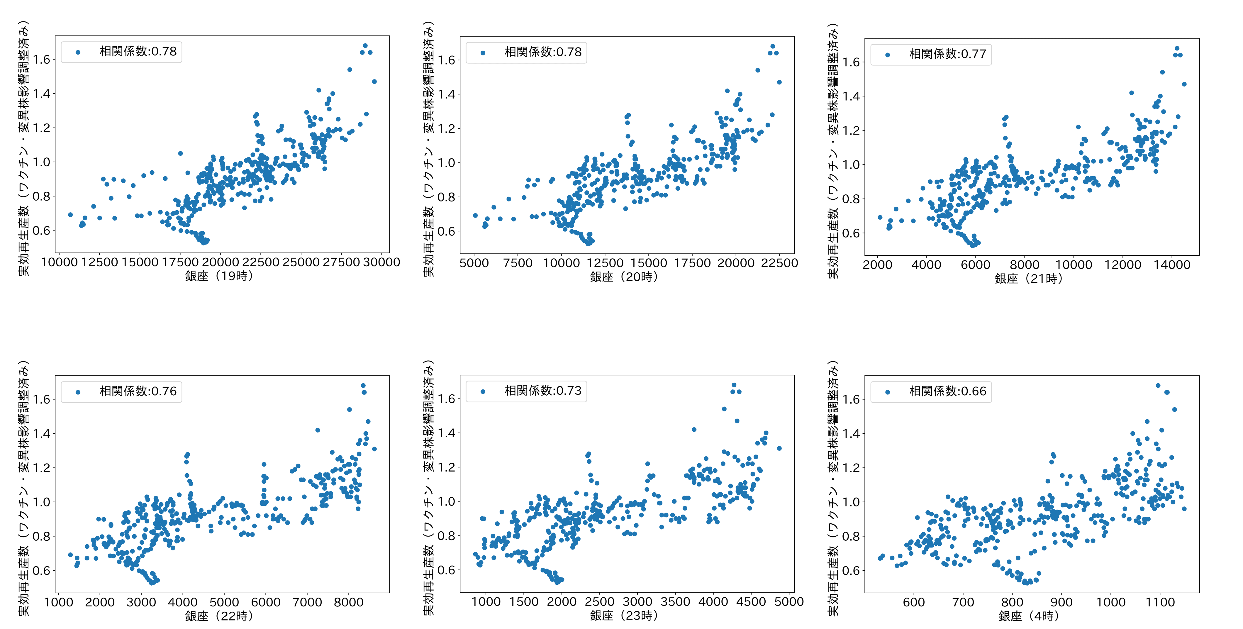 繁華街の時間帯別人流と実効再生産数の関係
