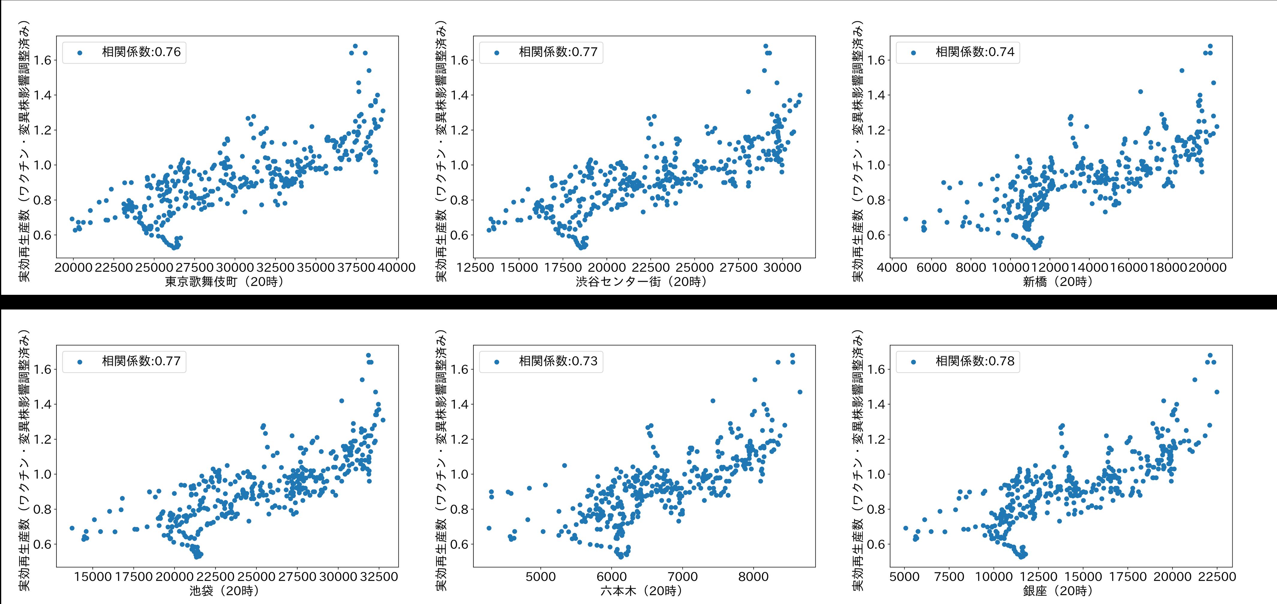 場所別人流と実効再生産数の関係