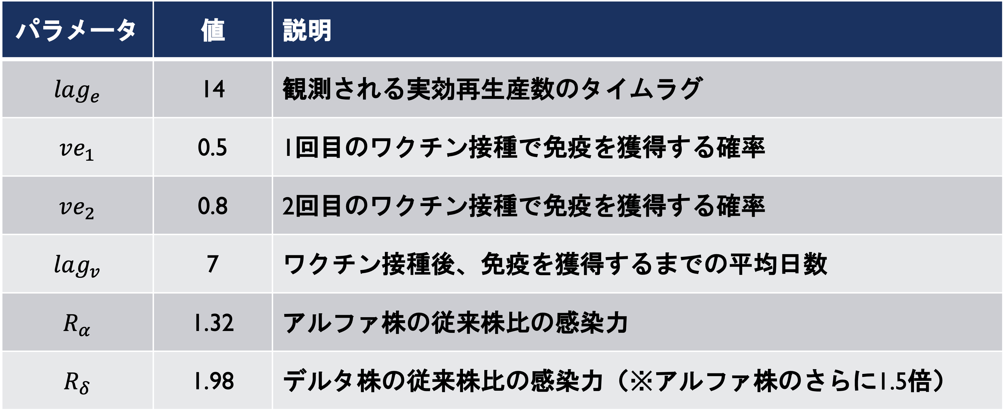 変異株・ワクチン影響の調整について②