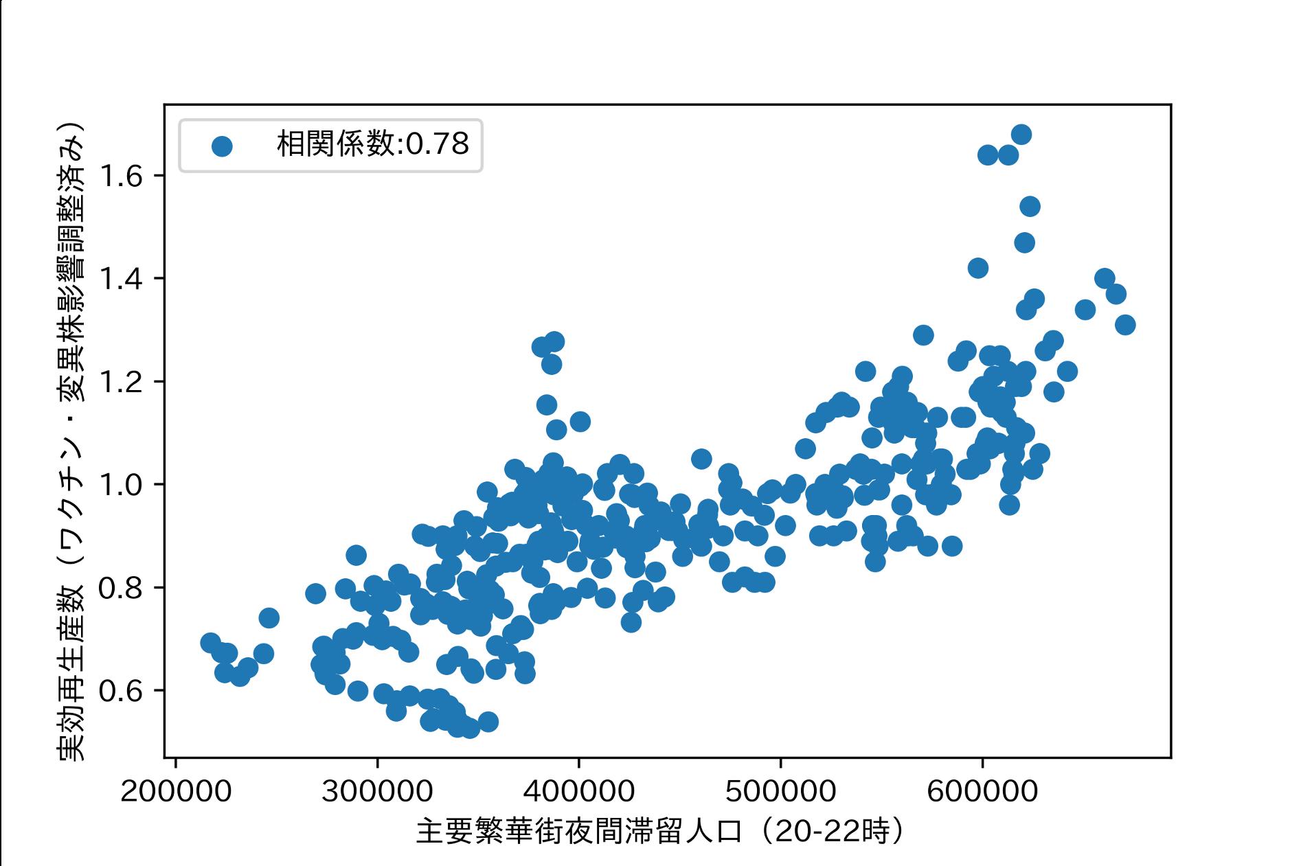 相関の高いデータの例