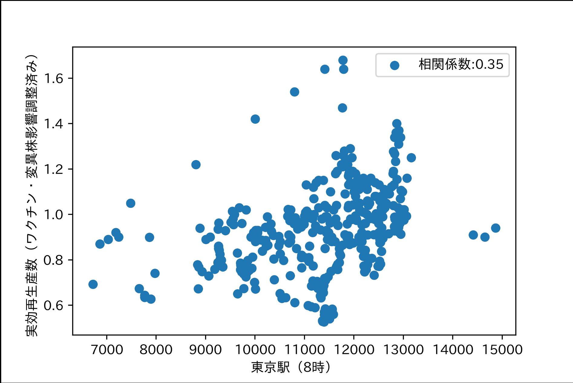 相関の低いデータの例