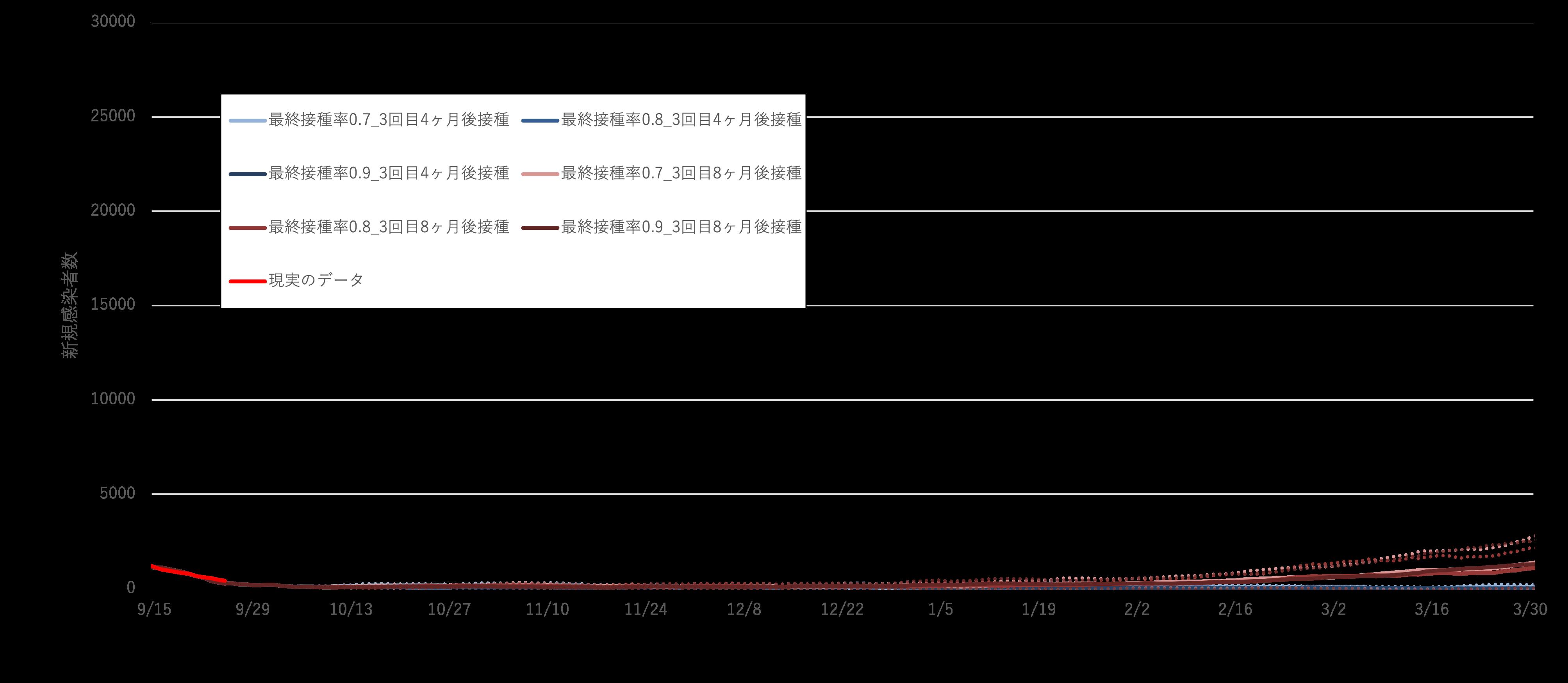 東京:新規感染者数_非接種者自粛率50%