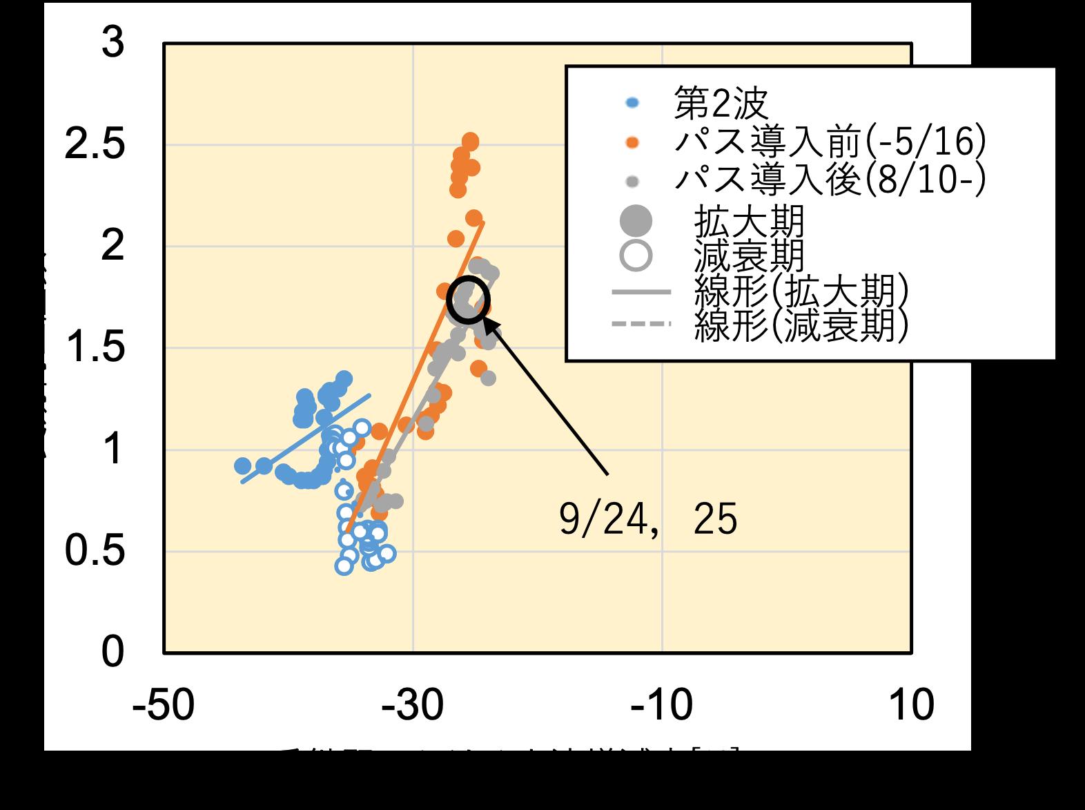 シンガポールにおける分析(9/27現在)