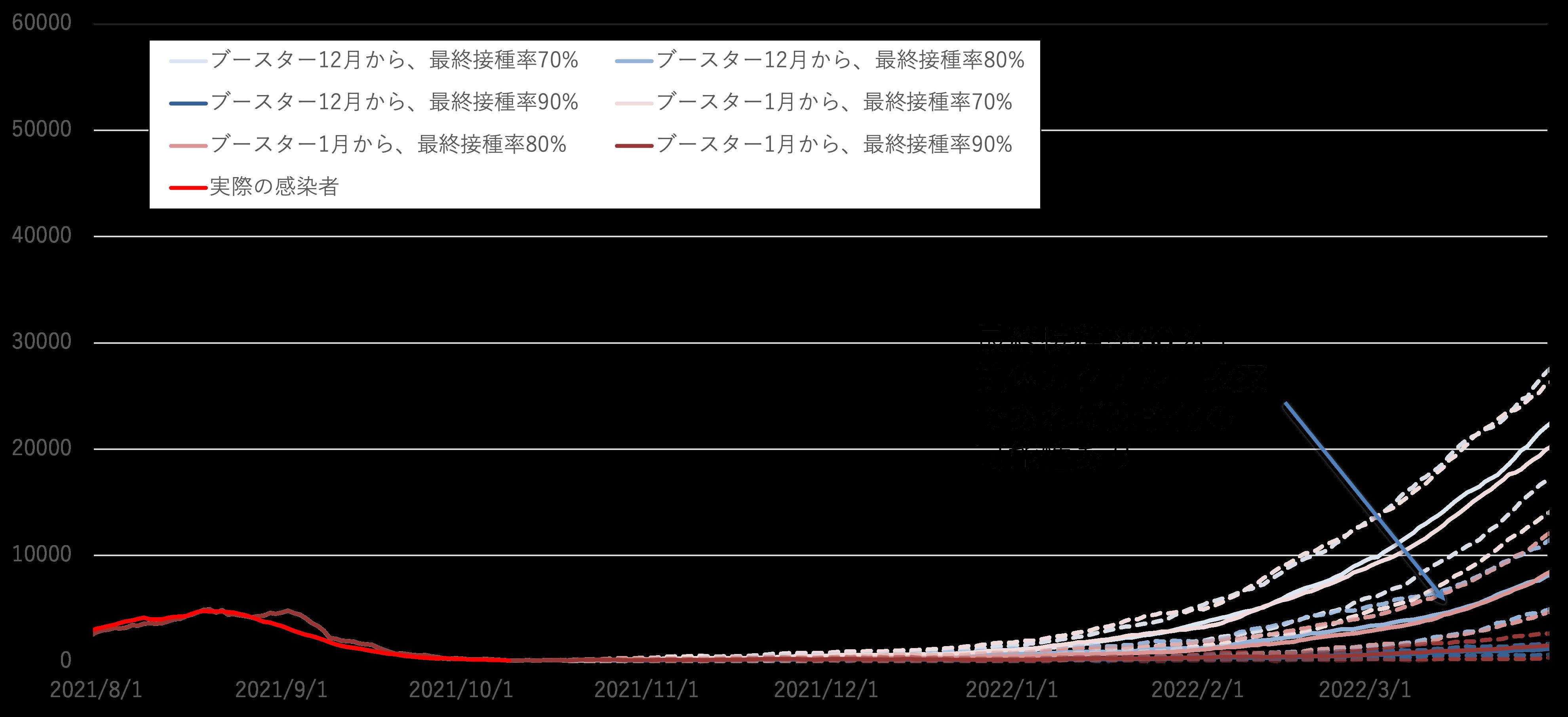 東京:新規感染者数_非接種者自粛率30%