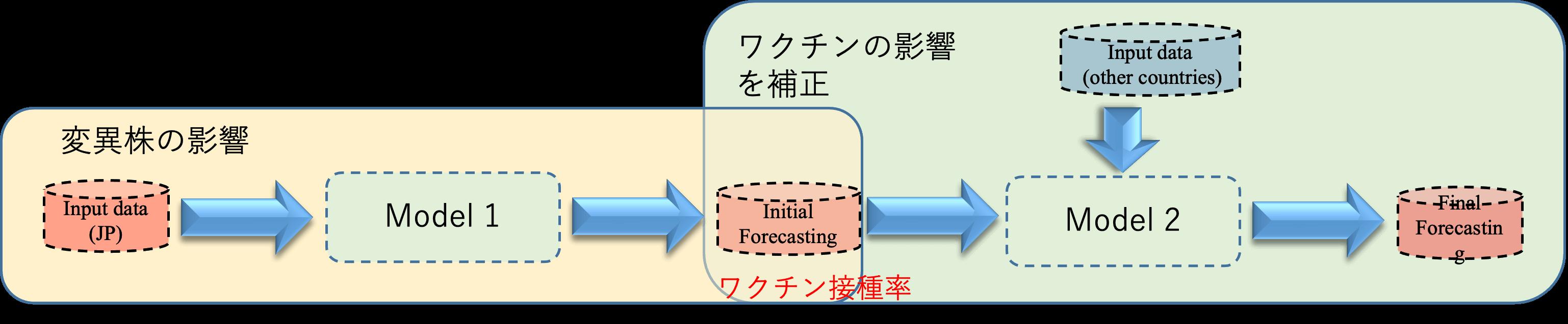 予測モデル