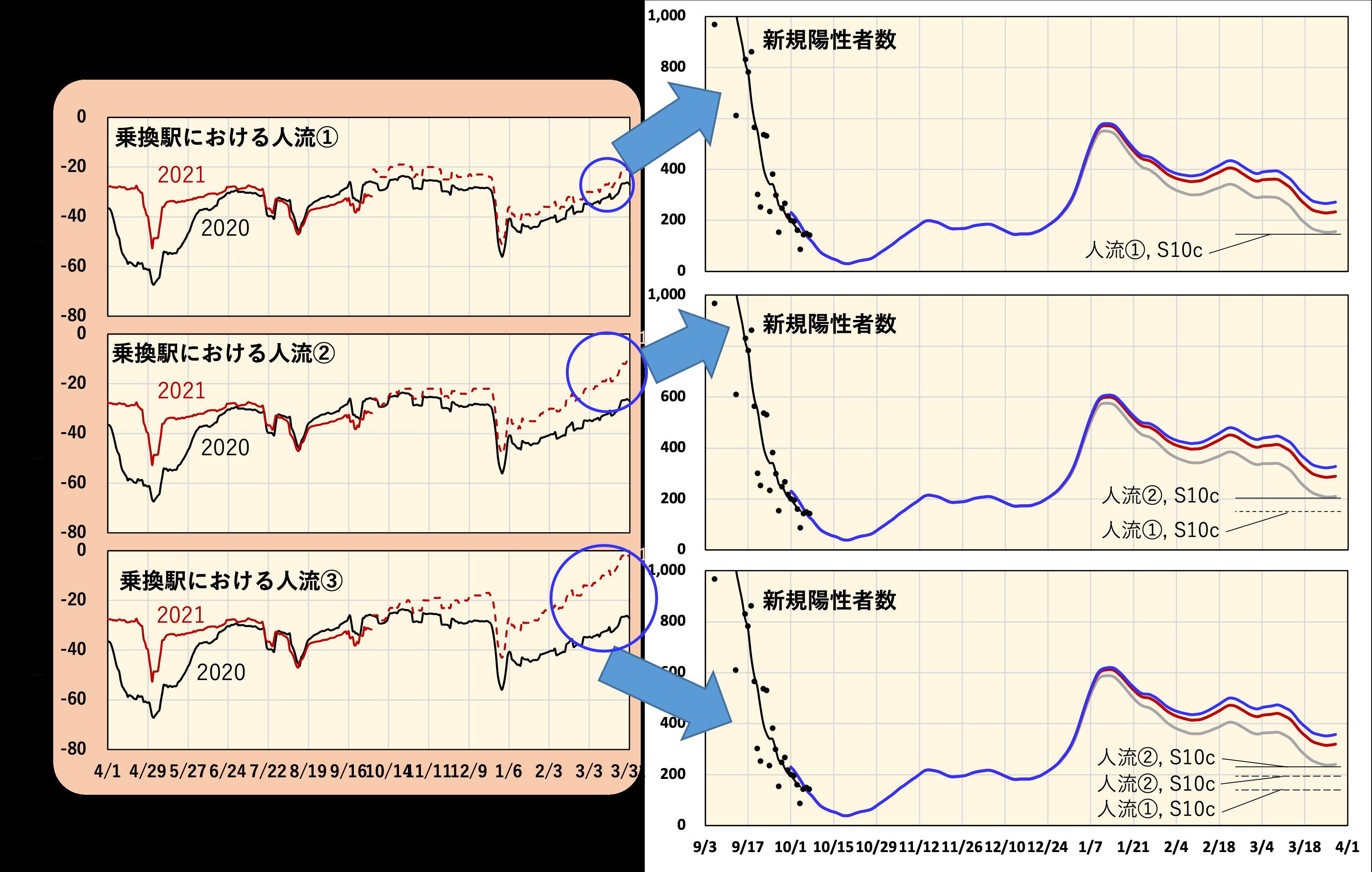 人流による影響を考察(現在の東京における人流を基準)