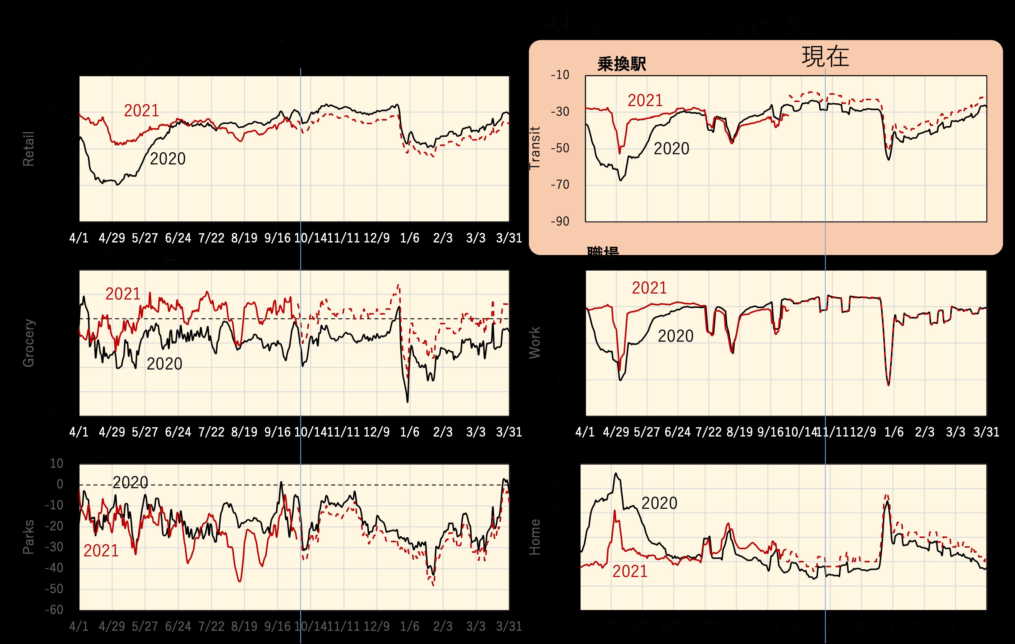 人流による影響を考察(現在の東京における人流)